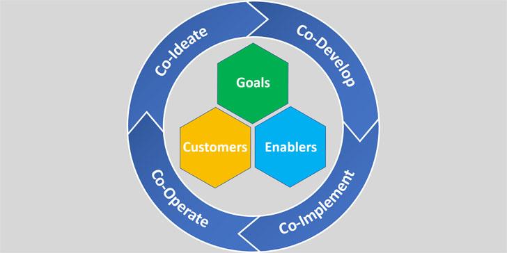Core Agenda Digital Leadership Process